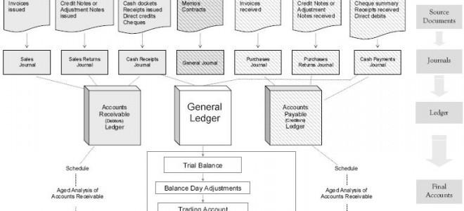 Tài liệu hướng dẫn kế toán Australia - Quốc tế cùng MYOB - Từ sổ nhật ký sang cân đối phát sinh
